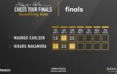 Magnus Tour Final (7): Nakamura lidera de nuevo