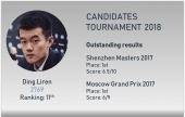 The Candidates: Ding Liren