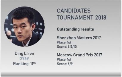 Die Kandidaten: Ding Liren