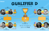 The chess24 Banter Series   Qualifier D