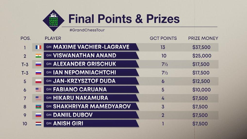 "MVL's ""horror-show"" win | Paris Winners & Losers | chess24 com"