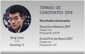 Los Candidatos: Ding Liren