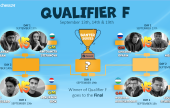 The chess24 Banter Series | Qualifier F