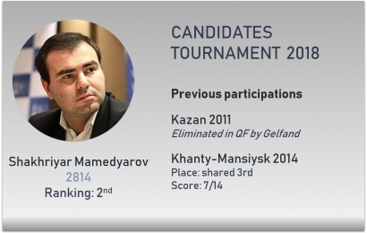 The Candidates: Shakhriyar Mamedyarov