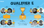 The chess24 Banter Series | Qualifier E