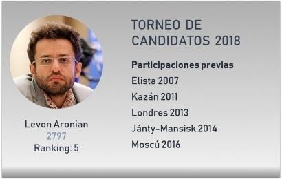 Los Candidatos: Levon Aronian