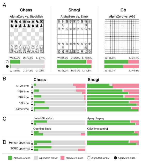 AlphaZero really is that good | chess24 com