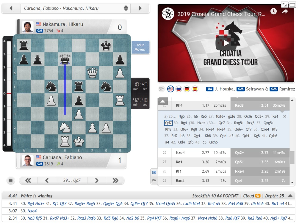 Croatia GCT 1: If Giri's 2800, Magnus is 2900 (GK) | chess24 com