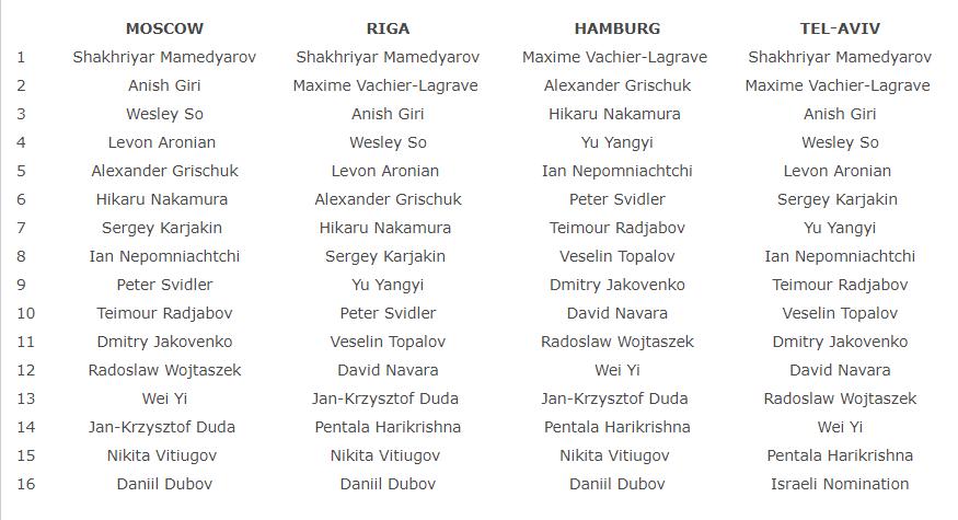 Mundial Rusia 2020 Calendario.Noticias Calendario Ajedrecistico 2019 Chess24 Com