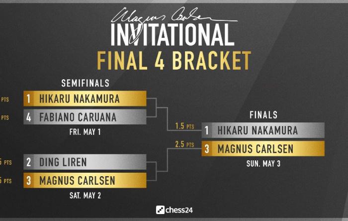 chess24.com Magnus Carlsen Invitational Final key positions
