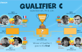 The chess24 Banter Series   Qualifier C