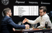 Nepo at career best 4th as FIDE ratings freeze