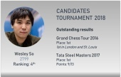 The Candidates: Wesley So
