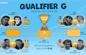 The chess24 Banter Series | Qualifier G