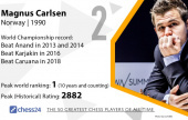 Is Magnus Carlsen the greatest chess player ever? Not according to chess24's Hall of Fame