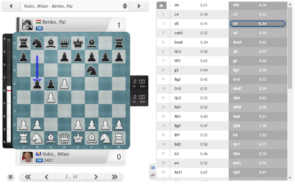 Pal Benko dies aged 91 | chess24 com
